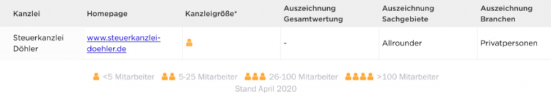Tabelle der Top-Steuerberater 2020: